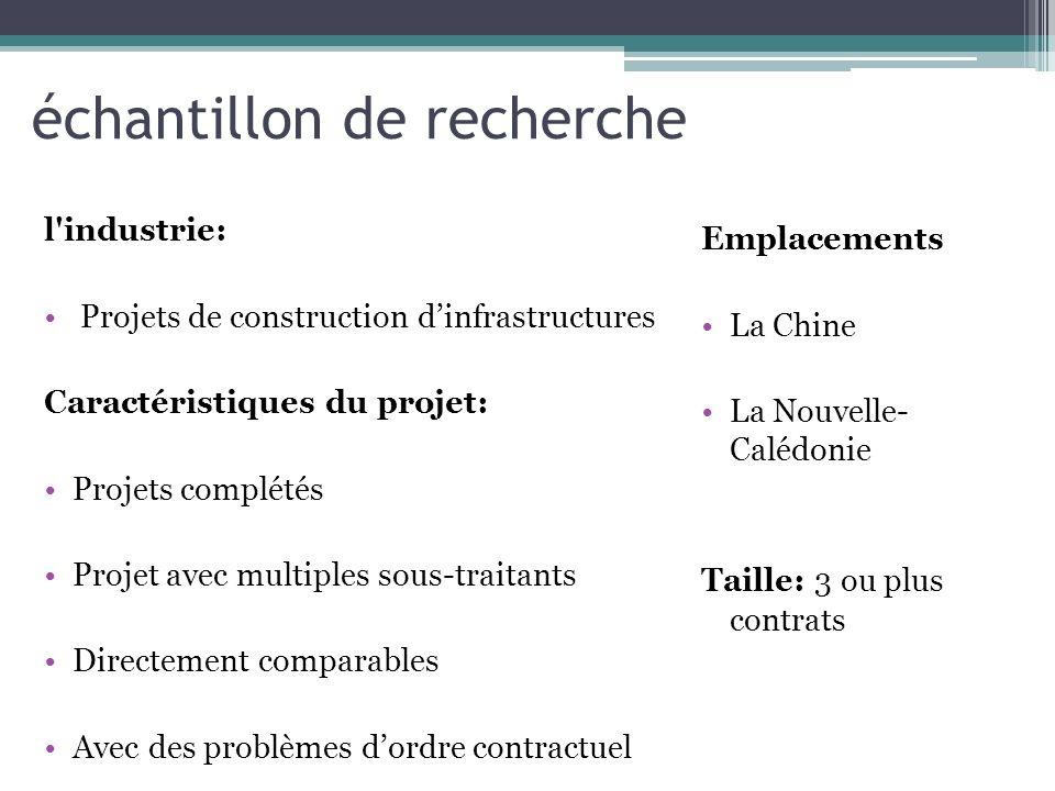 échantillon de recherche l'industrie: Projets de construction dinfrastructures Caractéristiques du projet: Projets complétés Projet avec multiples sou