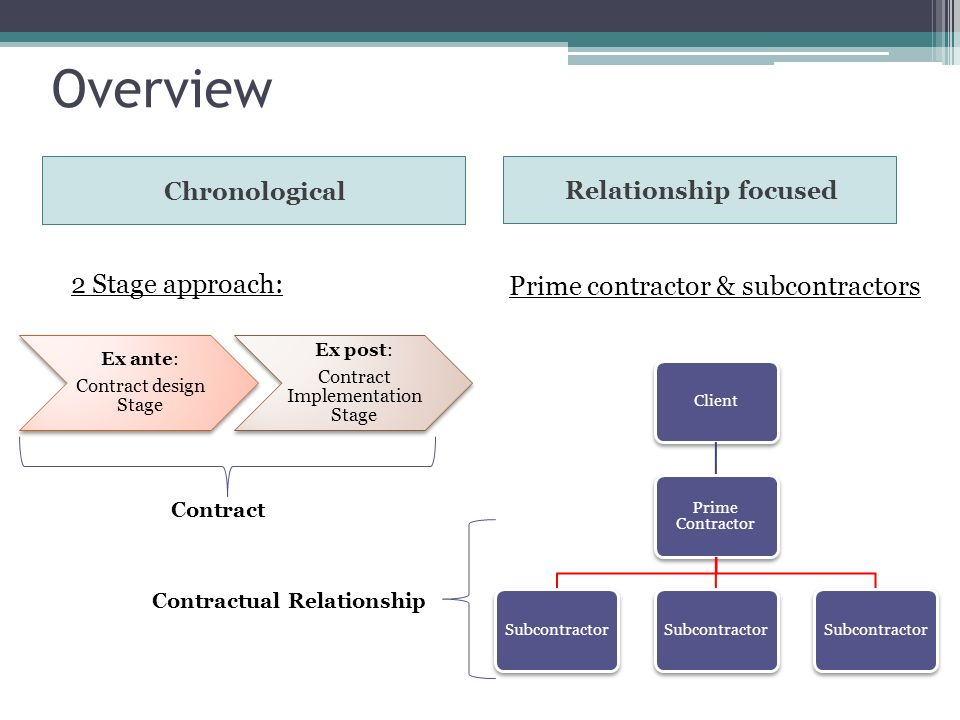 Overview Chronological Relationship focused 2 Stage approach: Prime contractor & subcontractors Ex ante: Contract design Stage Ex post: Contract Implementation Stage Client Prime Contractor Subcontractor Contract Contractual Relationship