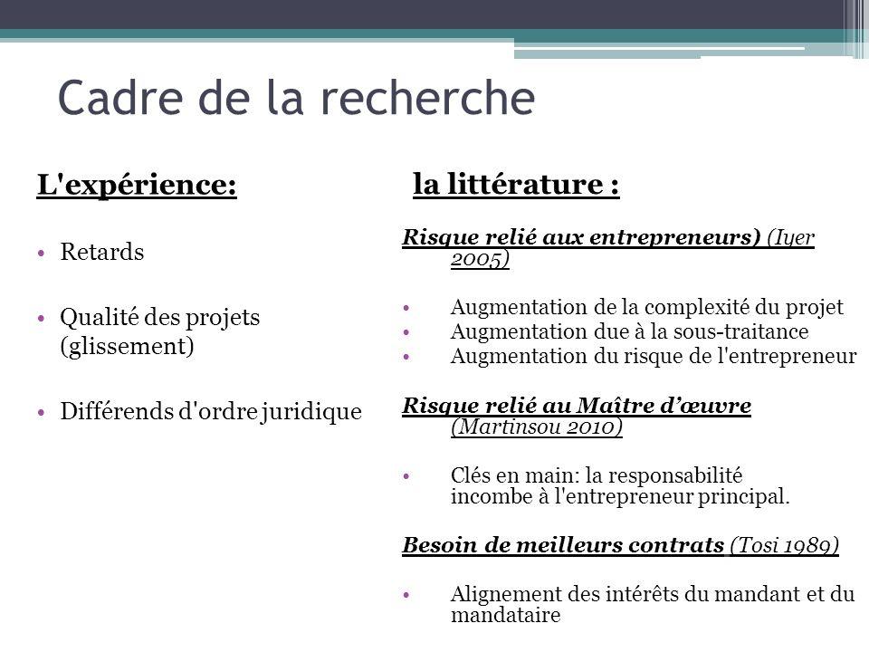Cadre de la recherche L'expérience: Retards Qualité des projets (glissement) Différends d'ordre juridique la littérature : Risque relié aux entreprene