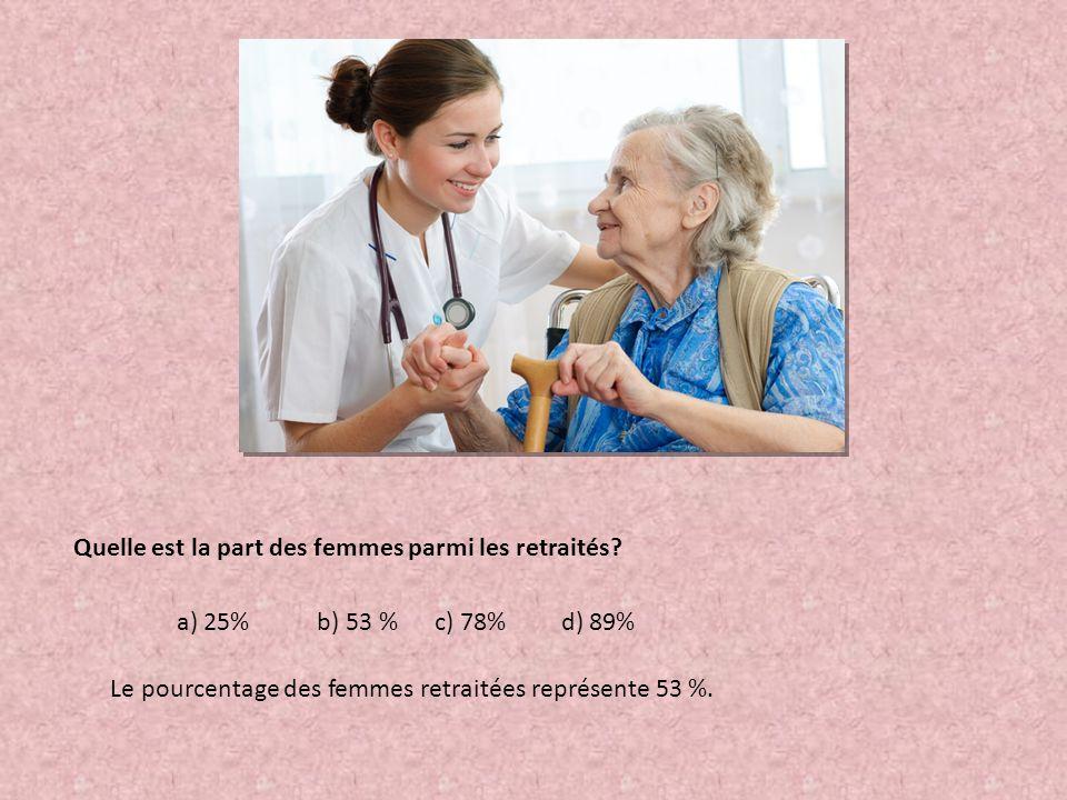 Quelle est la part des femmes parmi les retraités? a) 25% b) 53 % c) 78% d) 89% Le pourcentage des femmes retraitées représente 53 %.