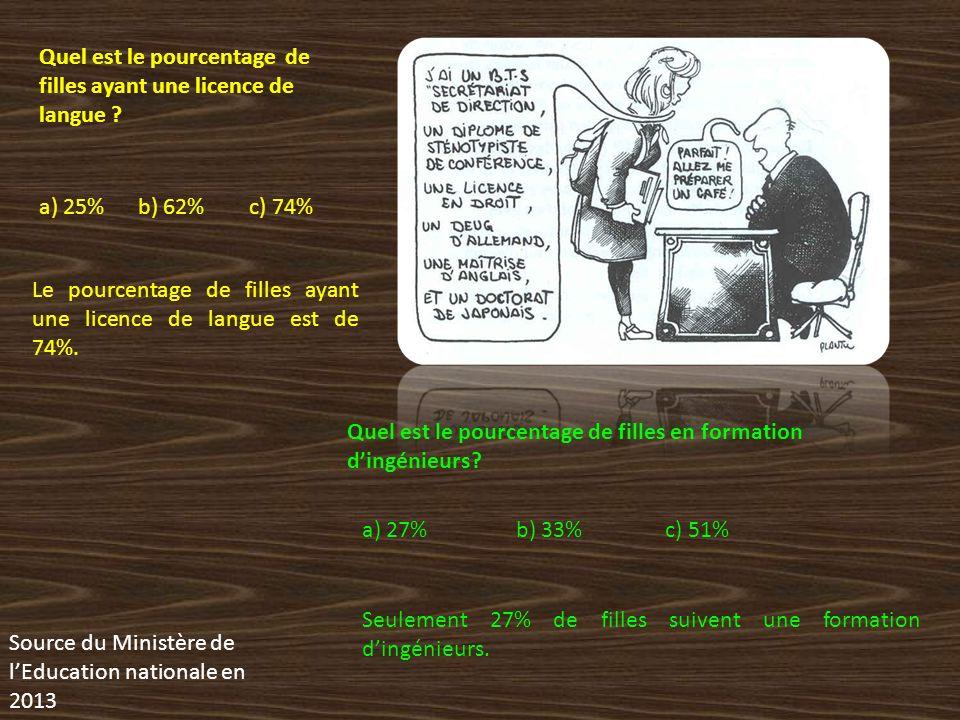 Quel est le pourcentage de filles ayant une licence de langue ? a) 25% b) 62% c) 74% Le pourcentage de filles ayant une licence de langue est de 74%.