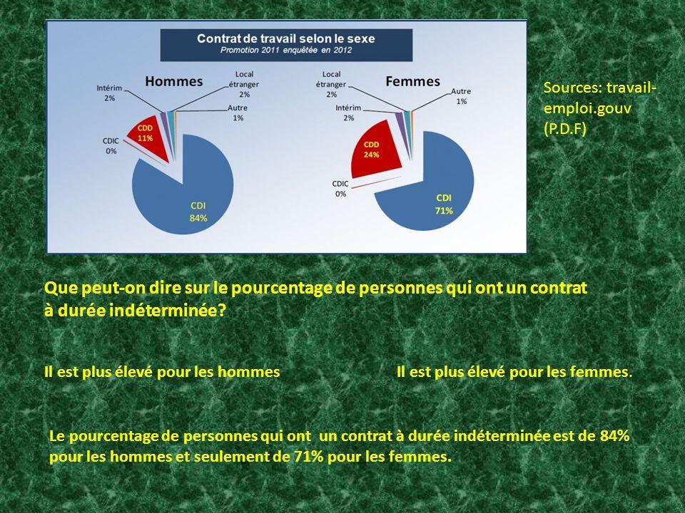 Que peut-on dire sur le pourcentage de personnes qui ont un contrat à durée indéterminée? Il est plus élevé pour les hommes Il est plus élevé pour les