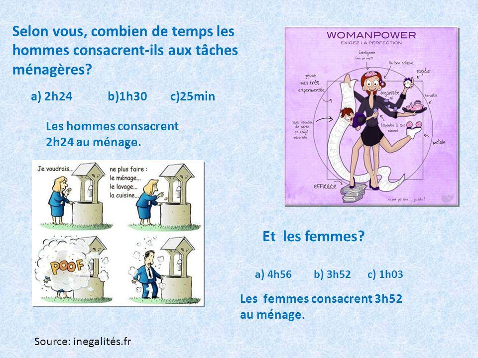 Selon vous, combien de temps les hommes consacrent-ils aux tâches ménagères? a) 2h24 b)1h30 c)25min Et les femmes? a) 4h56 b) 3h52 c) 1h03 Les femmes