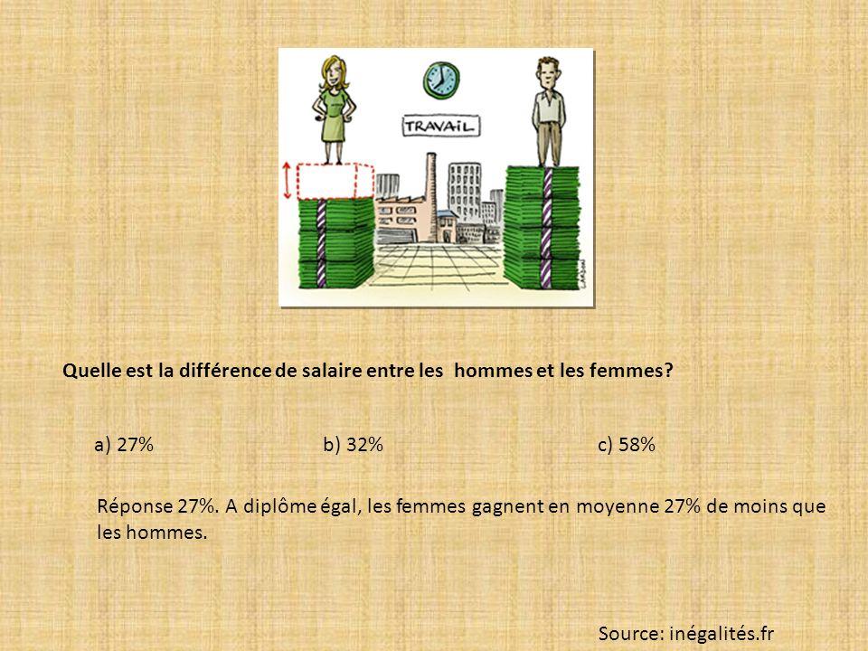 Quelle est la différence de salaire entre les hommes et les femmes? a) 27% b) 32% c) 58% Réponse 27%. A diplôme égal, les femmes gagnent en moyenne 27