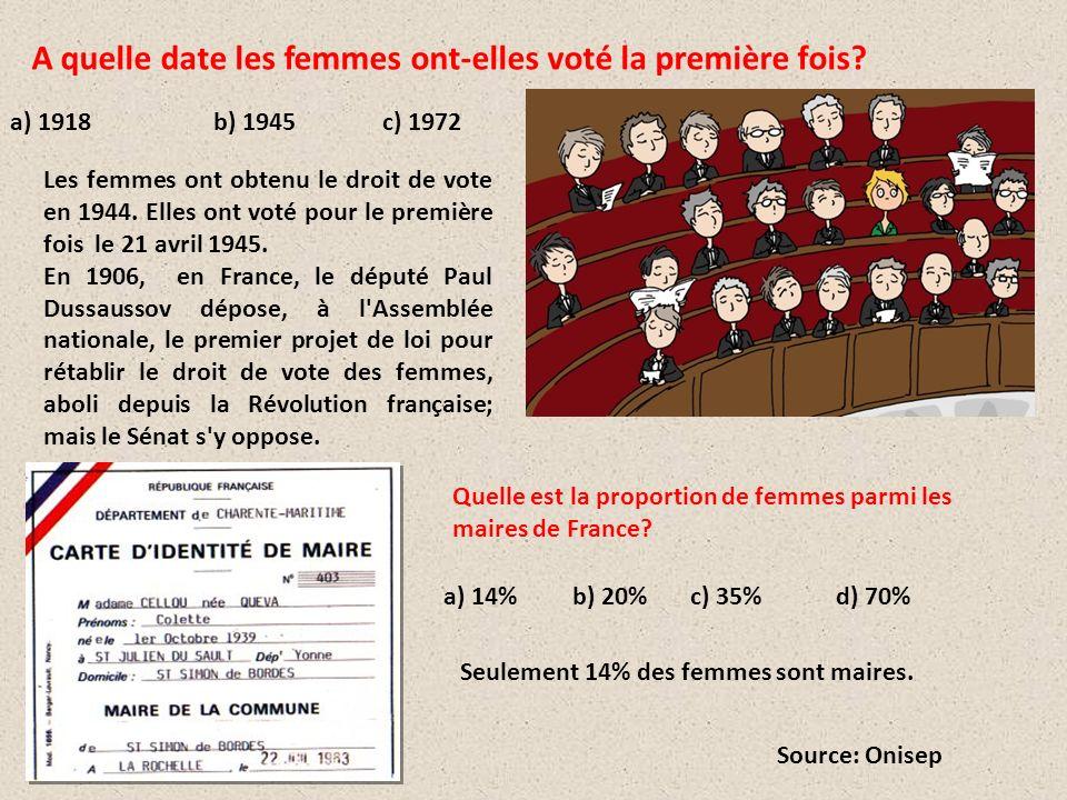 A quelle date les femmes ont-elles voté la première fois? a) 1918 b) 1945 c) 1972 Les femmes ont obtenu le droit de vote en 1944. Elles ont voté pour
