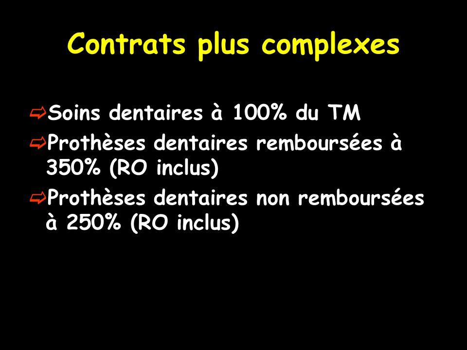 Contrats plus complexes Soins dentaires à 100% du TM Prothèses dentaires remboursées à 350% (RO inclus) Prothèses dentaires non remboursées à 250% (RO inclus)