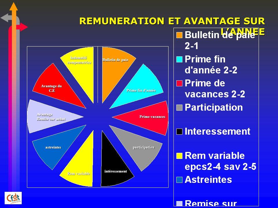REMUNERATION ET AVANTAGE SUR LANNEE Bulletin de paie Prime fin dannée Prime vacances participation intéressement Rem variable astreintes Avantage du C