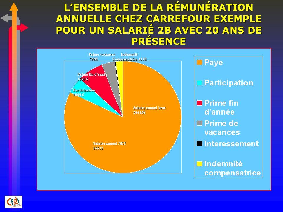 LENSEMBLE DE LA RÉMUNÉRATION ANNUELLE CHEZ CARREFOUR EXEMPLE POUR UN SALARIÉ 2B AVEC 20 ANS DE PRÉSENCE Salaire annuel brut 20415 Participation 1006 1