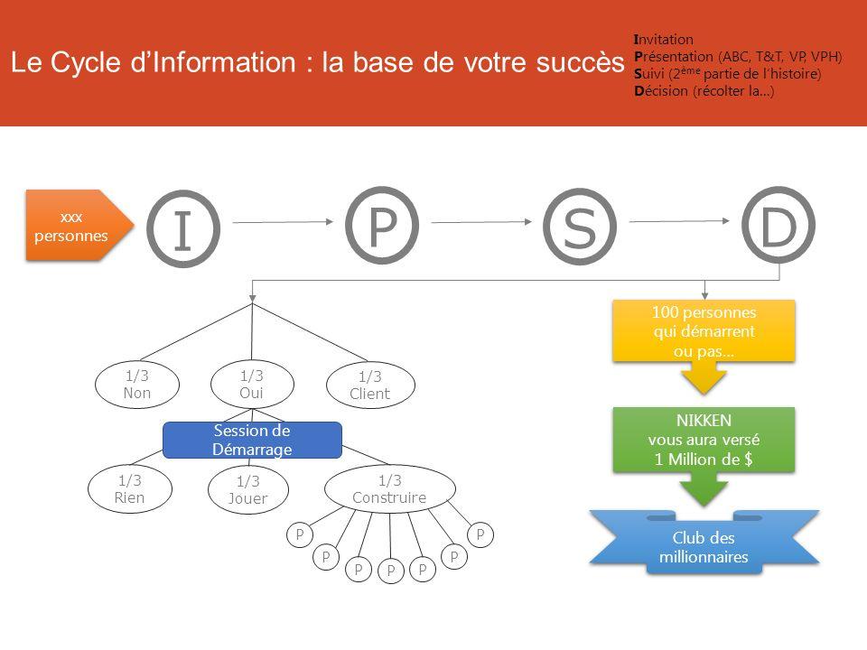 I Le Cycle dInformation : la base de votre succès P S xxx personnes 100 personnes qui démarrent ou pas… NIKKEN vous aura versé 1 Million de $ Club des millionnaires 1/3 Non 1/3 Oui 1/3 Client 1/3 Rien 1/3 Jouer 1/3 Construire P PP P P P P Session de Démarrage D Invitation Présentation (ABC, T&T, VP, VPH) Suivi (2 ème partie de lhistoire) Décision (récolter la…)
