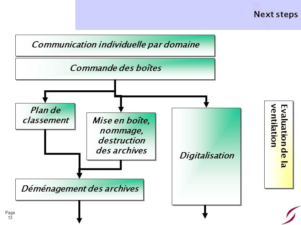 Page 13 Next steps Evaluation de la ventilation Communication individuelle par domaine Plan de classement Mise en boîte, nommage, destruction des arch