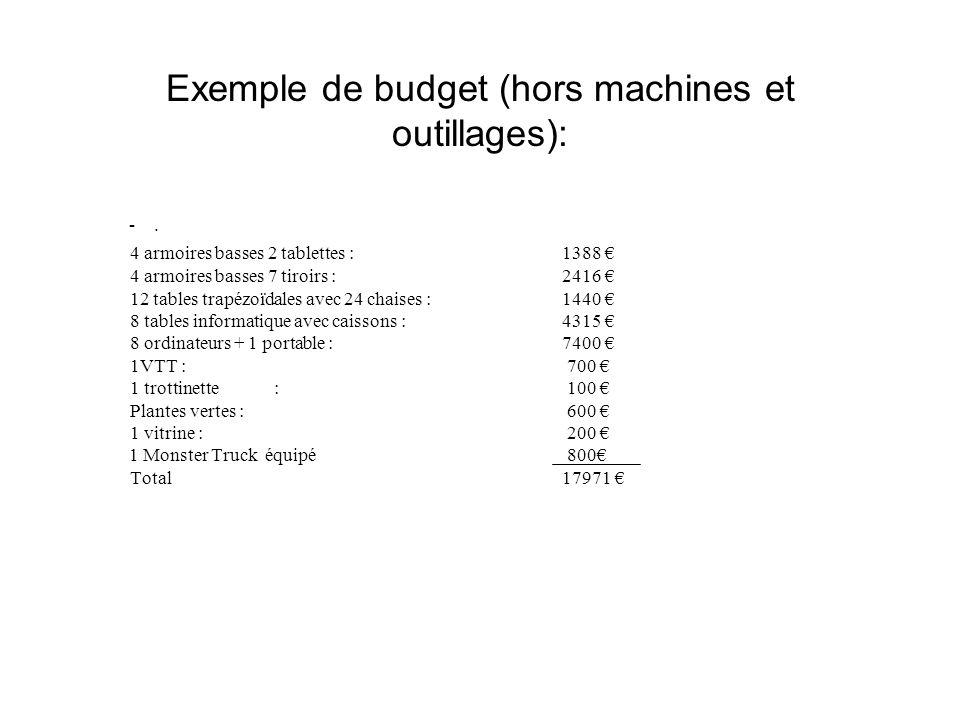 Exemple de budget (hors machines et outillages): -.