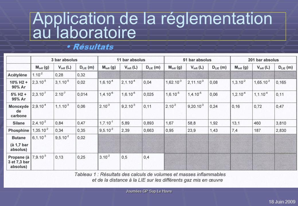 Journées GP Sup Le Havre Application de la réglementation au laboratoire Résultats Hydrogène à 5% dans Argon : X LIE = 1,4cm à 3 bars X LIE = 11cm à 200 bars Hydrogène pur : X LIE = 50 cm à 2 bars X LIE = 5 m à 200 bars Autres Hydrures (silane) : X LIE = ~50 cm à 2 bars X LIE = ~4 m à 200 bars 18 Juin 2009