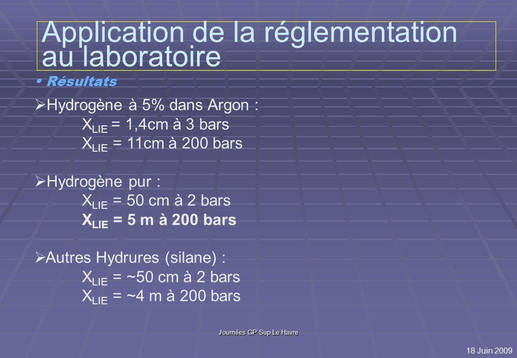 Journées GP Sup Le Havre Application de la réglementation au laboratoire Résultats Acétylène : X LIE = ~32 cm à 3 bars Butane X LIE = 2 cm à 1,7 bar 18 Juin 2009