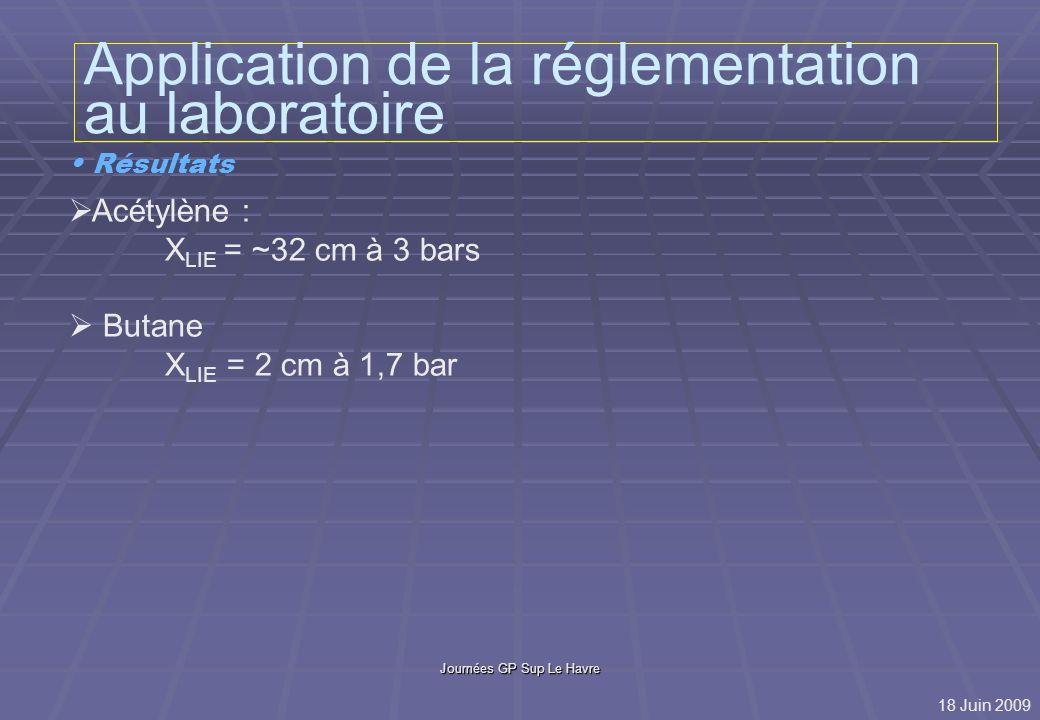Journées GP Sup Le Havre Cas de lhydrogène Nature du gaz ou du mélange D LIE / P 200 bars D LIE / P 3 bars H2H2H2H2 4.97 m 0.607 m H 2 / Ar (5-95) 0.11 m 0.014 m Distance D LIE mesurée dans laxe du jet Prévention - stockage gaz dangereux (F ou T) à lextérieur ou en armoires ventilées sur lextérieur - utilisation dhydrogène dilué dans Ar ou He pour travail en milieu réducteur 18 Juin 2009