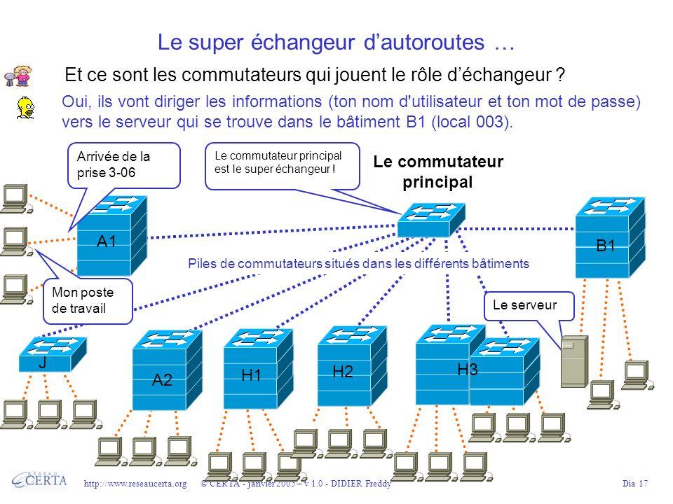 http://www.reseaucerta.org © CERTA - janvier 2005 – v 1.0 - DIDIER FreddyDia 17 Le super échangeur dautoroutes … Le commutateur principal B1 J A2 H1H2 A1 H3 Arrivée de la prise 3-06 Le commutateur principal est le super échangeur .