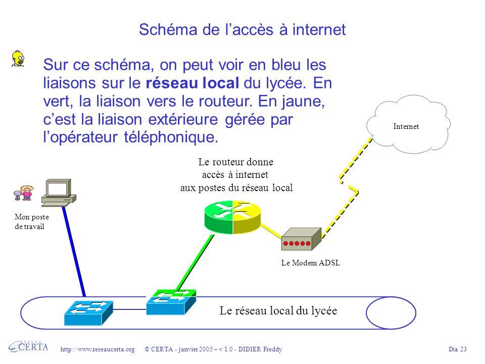 http://www.reseaucerta.org © CERTA - janvier 2005 – v 1.0 - DIDIER FreddyDia 23 Schéma de laccès à internet Sur ce schéma, on peut voir en bleu les liaisons sur le réseau local du lycée.