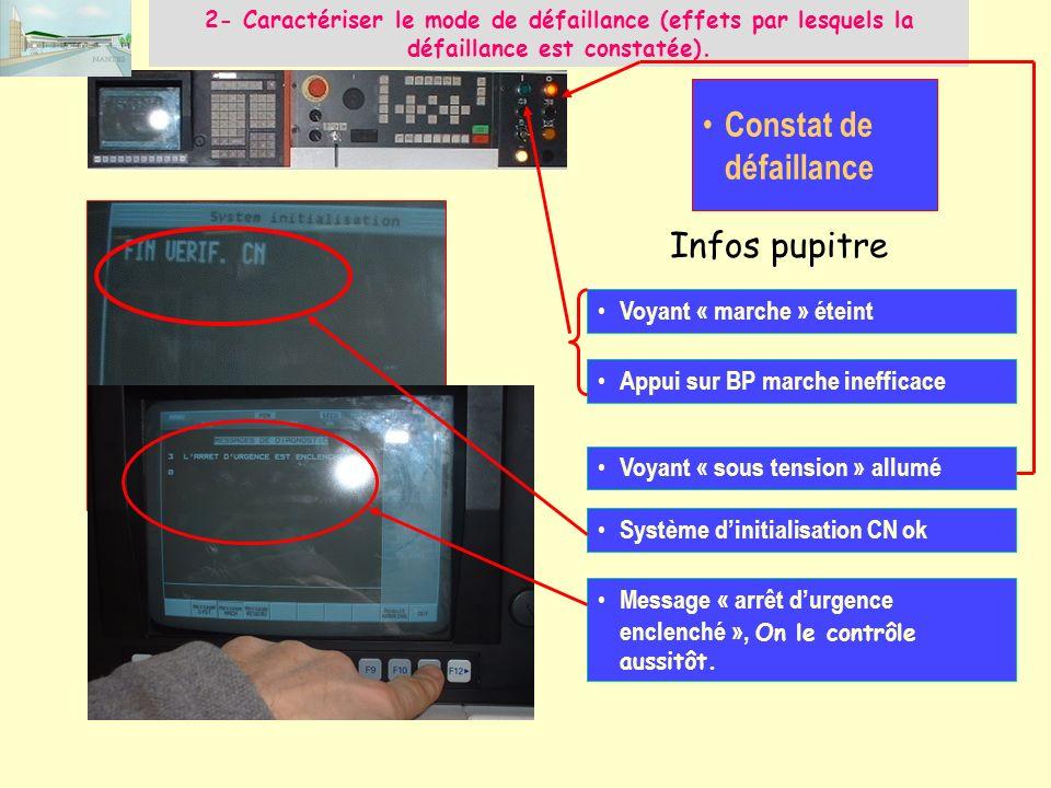 2- Caractériser le mode de défaillance (effets par lesquels la défaillance est constatée). Constat de défaillance Infos pupitre Système dinitialisatio