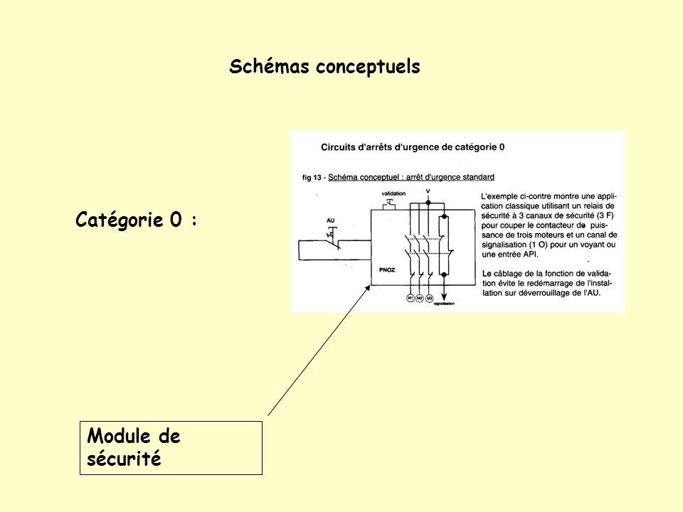 Schémas conceptuels Catégorie 0 : Module de sécurité