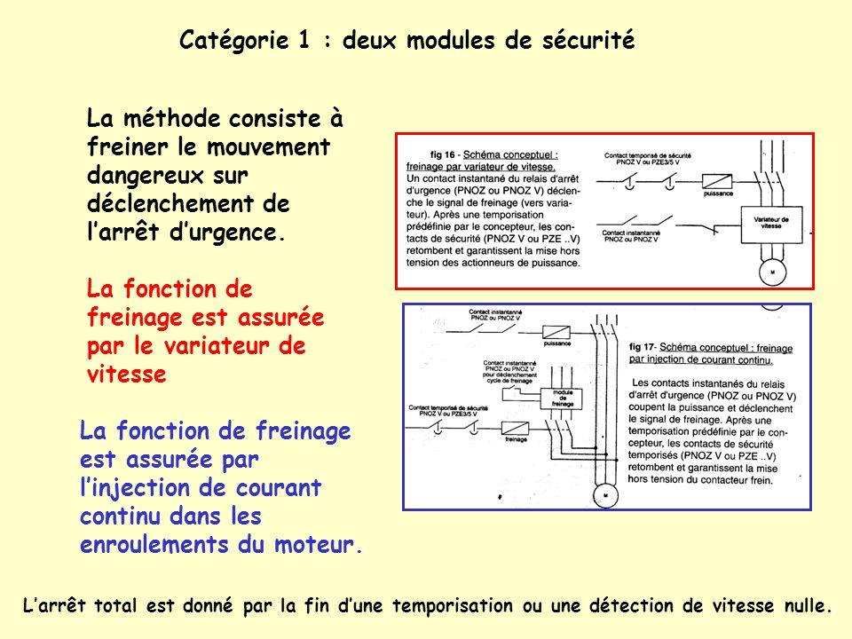 Catégorie 1 : deux modules de sécurité La méthode consiste à freiner le mouvement dangereux sur déclenchement de larrêt durgence. Larrêt total est don