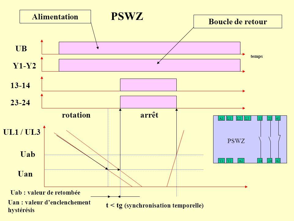 A1L1L2L313 14 23 24Y1A2Y242 41 PSWZ UB Y1-Y2 13-14 23-24 Uab Uan UL1 / UL3 t < tg (synchronisation temporelle) temps Uan : valeur denclenchement hysté