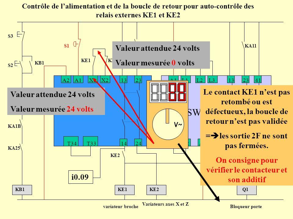 PNOZ+PSWZ A1L1L2L313 14 23 24Y1A2Y242 41 PSWZ A2A1X1X213 14 23 24T33T34 PNOZ moteur KA11 KB1 S1 S3 S2 KB1 KA1B KA25 KE1KE2 Contrôle de lalimentation e