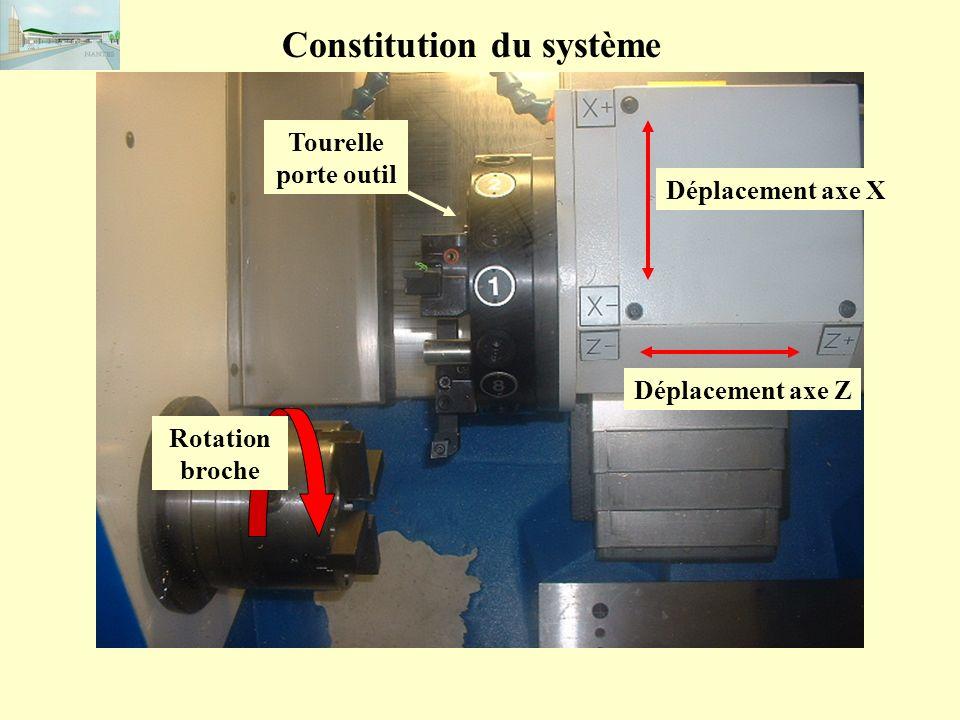 Constitution du système Déplacement axe X Déplacement axe Z Tourelle porte outil Rotation broche