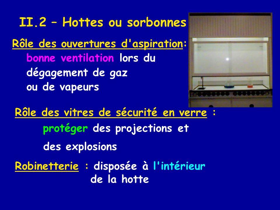II.2 – Hottes ou sorbonnes Rôle des ouvertures d'aspiration: bonne ventilation lors du dégagement de gaz ou de vapeurs Rôle des vitres de sécurité en