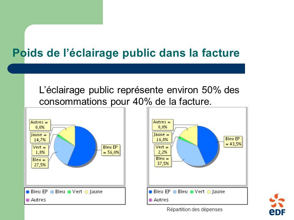 Poids de léclairage public dans la facture Léclairage public représente environ 50% des consommations pour 40% de la facture.
