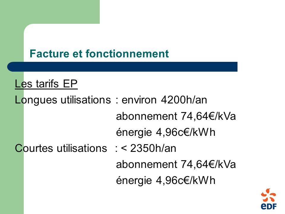 Facture et fonctionnement Les tarifs EP Longues utilisations : environ 4200h/an abonnement 74,64/kVa énergie 4,96c/kWh Courtes utilisations : < 2350h/an abonnement 74,64/kVa énergie 4,96c/kWh