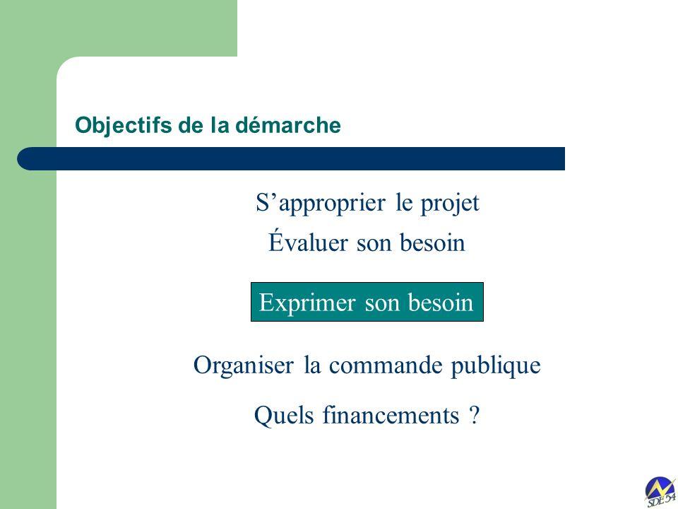 Sapproprier le projet Évaluer son besoin Organiser la commande publique Quels financements .
