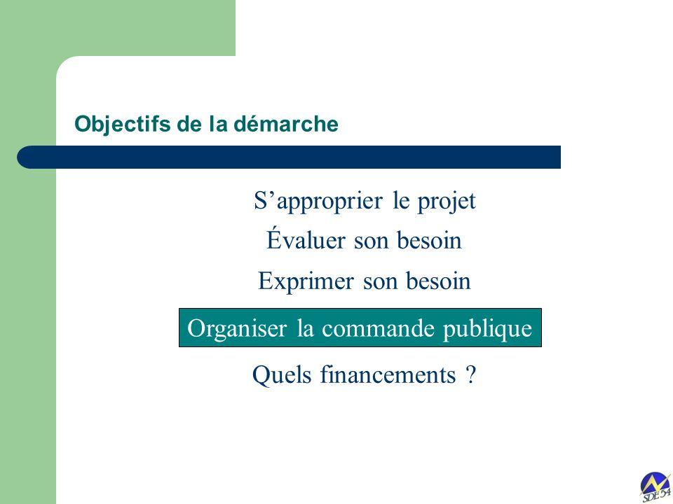 Sapproprier le projet Évaluer son besoin Exprimer son besoin Quels financements .