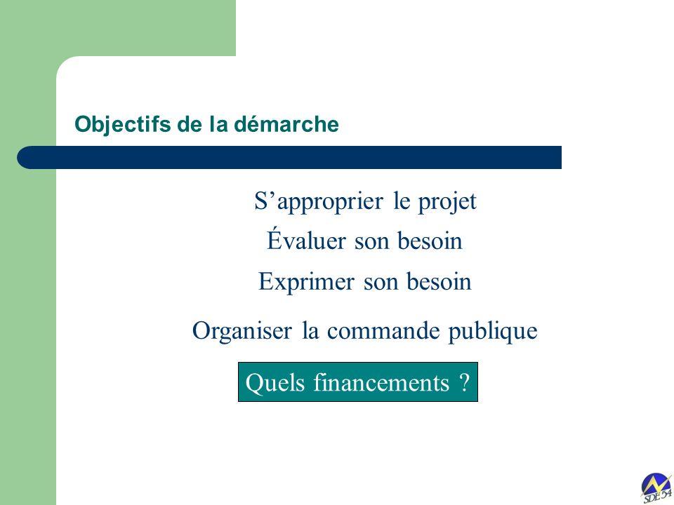 Sapproprier le projet Évaluer son besoin Exprimer son besoin Organiser la commande publique Objectifs de la démarche Quels financements ?