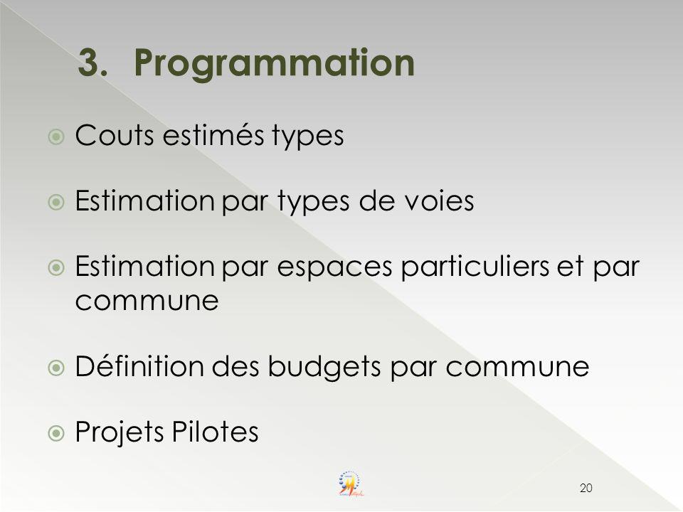 3.Programmation Couts estimés types Estimation par types de voies Estimation par espaces particuliers et par commune Définition des budgets par commun