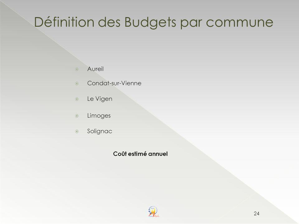 Définition des Budgets par commune 24 Aureil Condat-sur-Vienne Le Vigen Limoges Solignac Coût estimé annuel