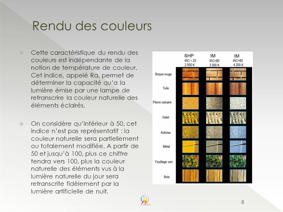 Cette caractéristique du rendu des couleurs est indépendante de la notion de température de couleur. Cet indice, appelé Ra, permet de déterminer la ca