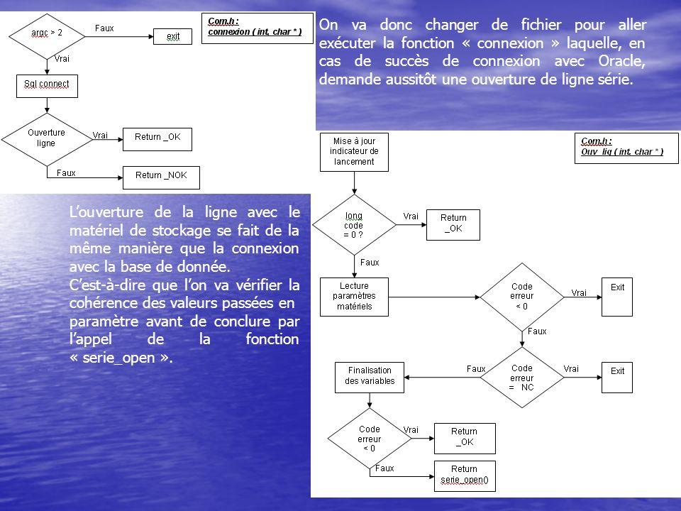 Louverture de la ligne avec le matériel de stockage se fait de la même manière que la connexion avec la base de donnée.
