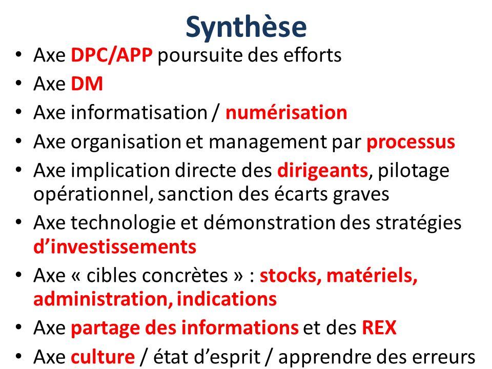 Synthèse Axe DPC/APP poursuite des efforts Axe DM Axe informatisation / numérisation Axe organisation et management par processus Axe implication dire