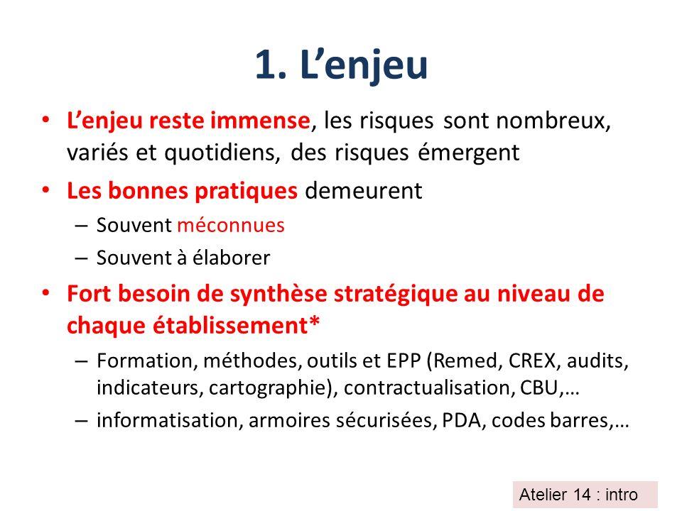 1. Lenjeu Lenjeu reste immense, les risques sont nombreux, variés et quotidiens, des risques émergent Les bonnes pratiques demeurent – Souvent méconnu