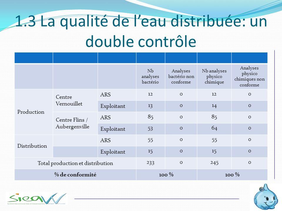 1.3 La qualité de leau distribuée: un double contrôle Nb analyses bactério Analyses bactério non conforme Nb analyses physico chimique Analyses physic