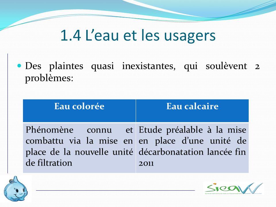 1.4 Leau et les usagers Des plaintes quasi inexistantes, qui soulèvent 2 problèmes: Eau coloréeEau calcaire Phénomène connu et combattu via la mise en