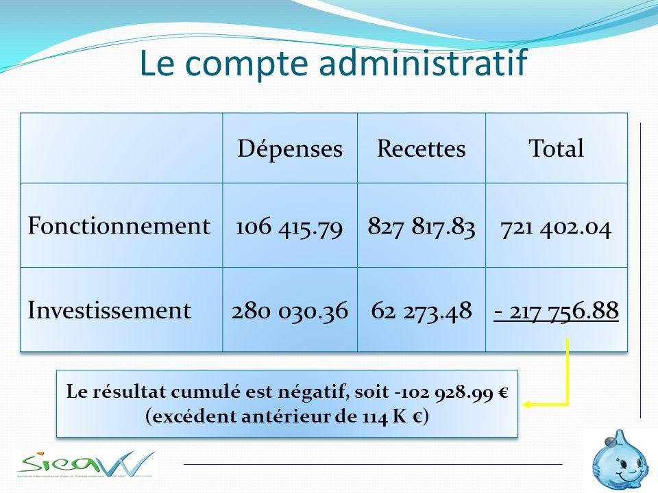Le compte administratif Le résultat cumulé est négatif, soit -102 928.99 (excédent antérieur de 114 K )