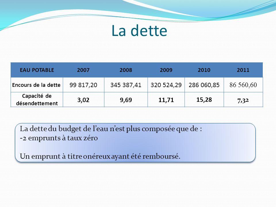 La dette EAU POTABLE20072008200920102011 Encours de la dette 99 817,20345 387,41320 524,29286 060,85 86 560,60 Capacité de désendettement 3,029,6911,7