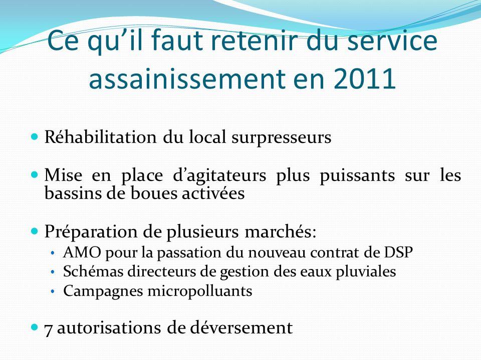 Ce quil faut retenir du service assainissement en 2011 Réhabilitation du local surpresseurs Mise en place dagitateurs plus puissants sur les bassins d