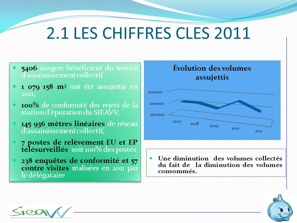 2.1 LES CHIFFRES CLES 2011 5406 usagers bénéficient du service dassainissement collectif 1 079 158 m 3 ont été assujettis en 2011, 100% de conformité