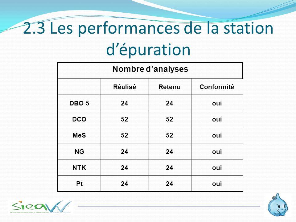 2.3 Les performances de la station dépuration Nombre danalyses RéaliséRetenuConformité DBO 524 oui DCO52 oui MeS52 oui NG24 oui NTK24 oui Pt24 oui