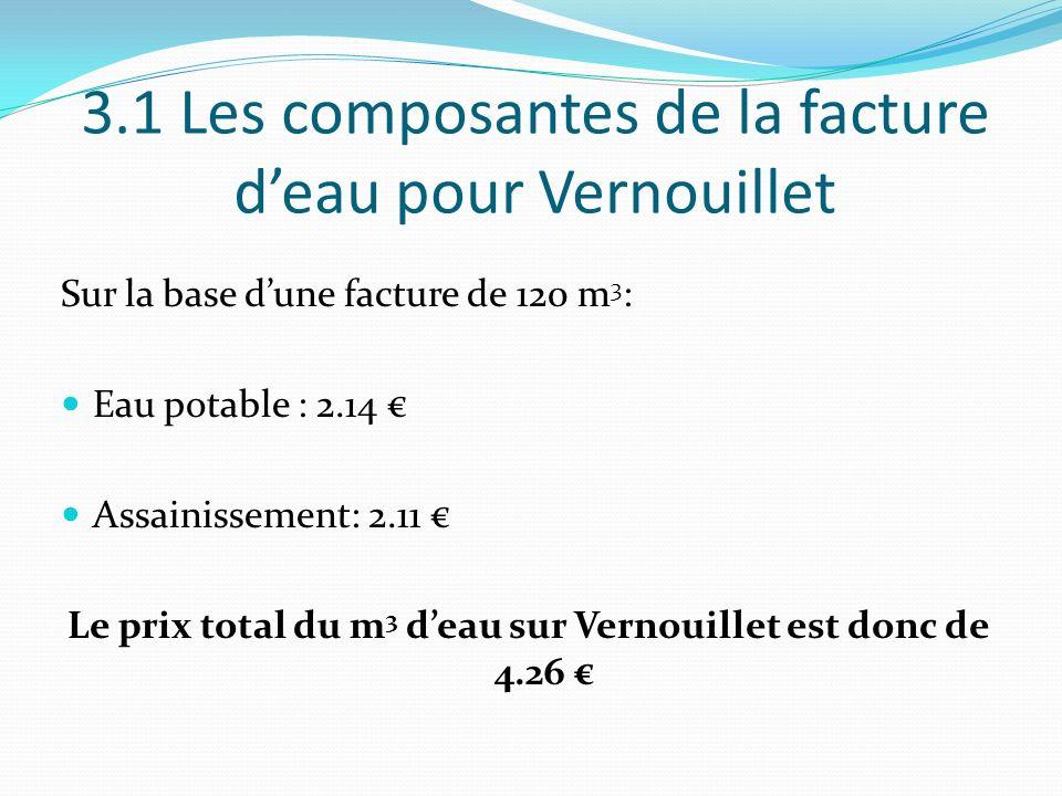 3.1 Les composantes de la facture deau pour Vernouillet Sur la base dune facture de 120 m 3 : Eau potable : 2.14 Assainissement: 2.11 Le prix total du