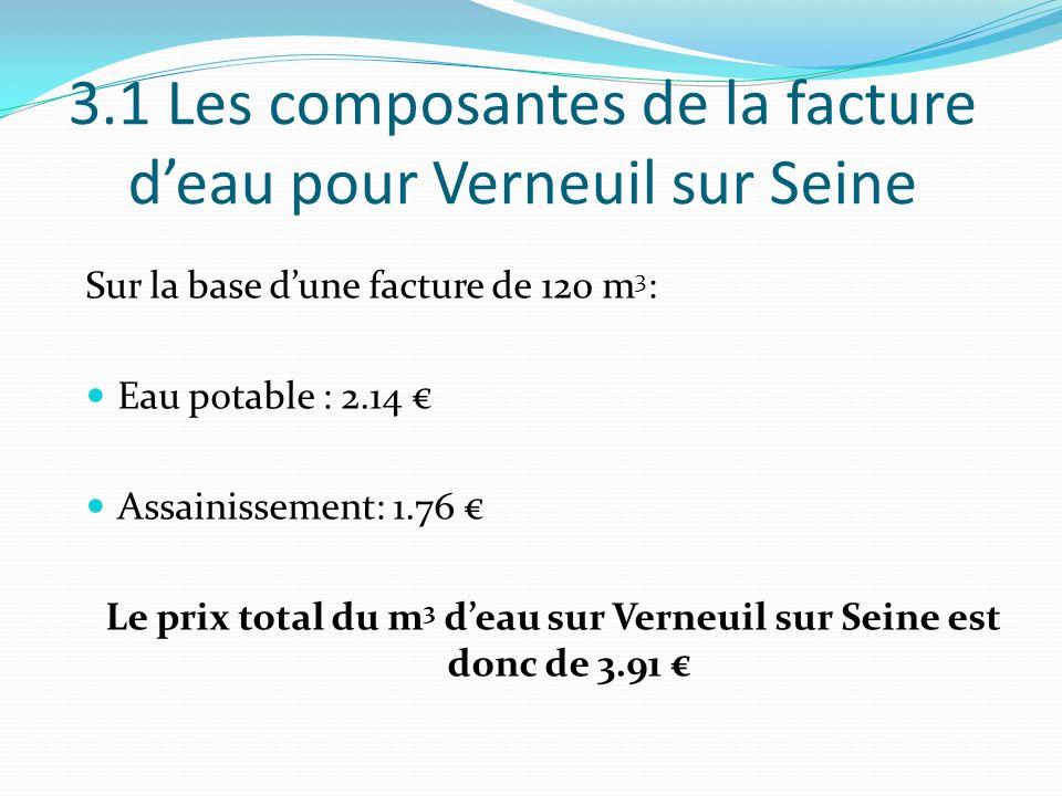 3.1 Les composantes de la facture deau pour Verneuil sur Seine Sur la base dune facture de 120 m 3 : Eau potable : 2.14 Assainissement: 1.76 Le prix t