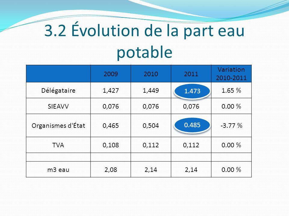 3.2 Évolution de la part eau potable 200920102011 Variation 2010-2011 Délégataire1,4271,4491.65 % SIEAVV0,076 0.00 % Organismes d'État0,4650,504-3.77