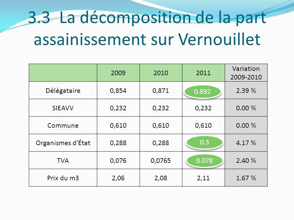3.3 La décomposition de la part assainissement sur Vernouillet 200920102011 Variation 2009-2010 Délégataire0,8540,871 2.39 % SIEAVV0,232 0.00 % Commun