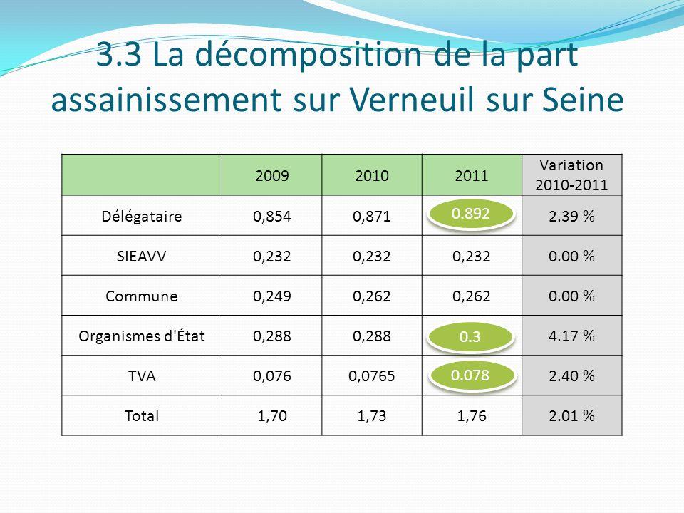 3.3 La décomposition de la part assainissement sur Verneuil sur Seine 200920102011 Variation 2010-2011 Délégataire0,8540,8712.39 % SIEAVV0,232 0.00 %